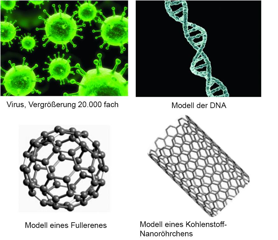 Groessenvergleich Virus DNA Fulleren CNT Deutsch