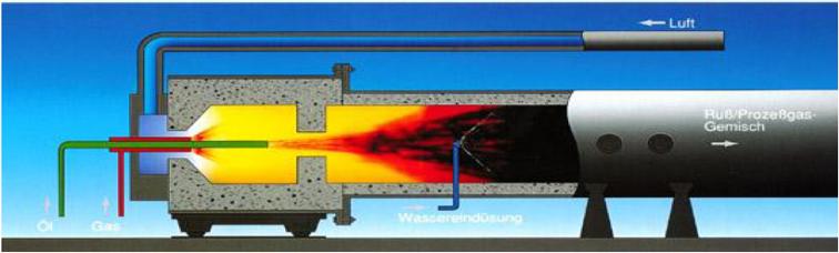 Schema einer Brennkammer (Furnace-Prozess). © Evonik Industries AG.