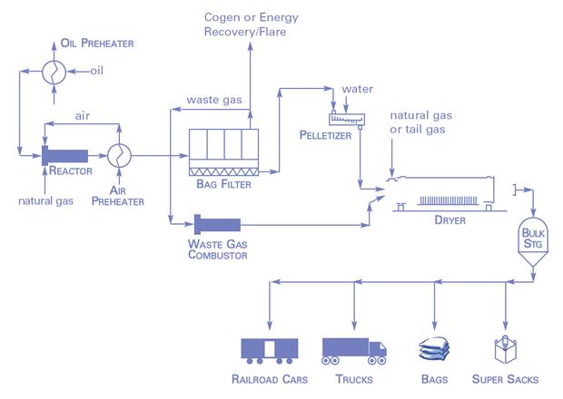 Typisches Prozess-Diagramm eines Furnance-Prozesses. © International Carbon Black Association (ICBA).