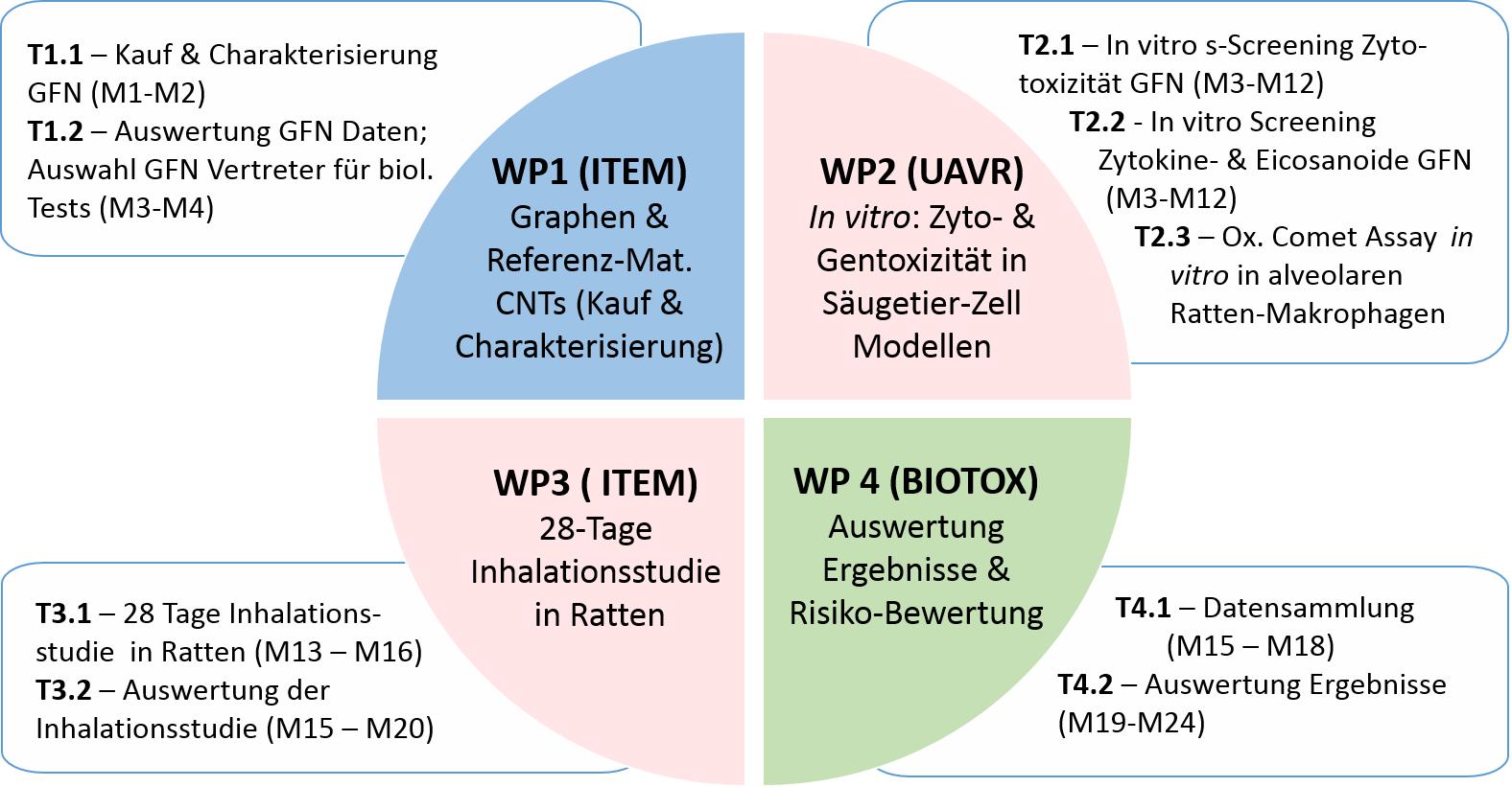 PLATOX Arbeitsplan Deutsch