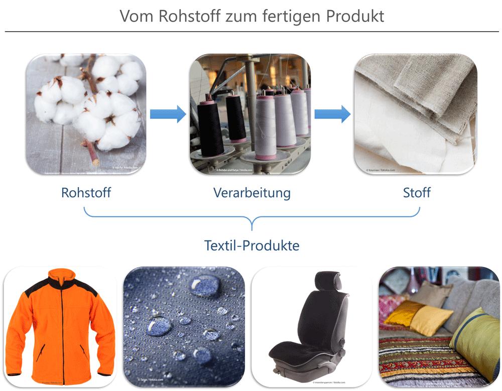 Vom Rohstoff (z.B. Baumwolle) zum fertigen Produkt.