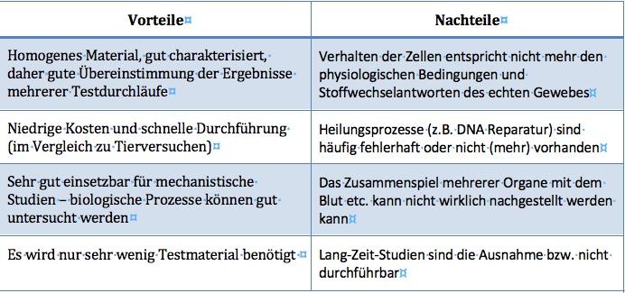 Vor-und Nachteile von in vitro Tests (Quelle: H. F. Krug)