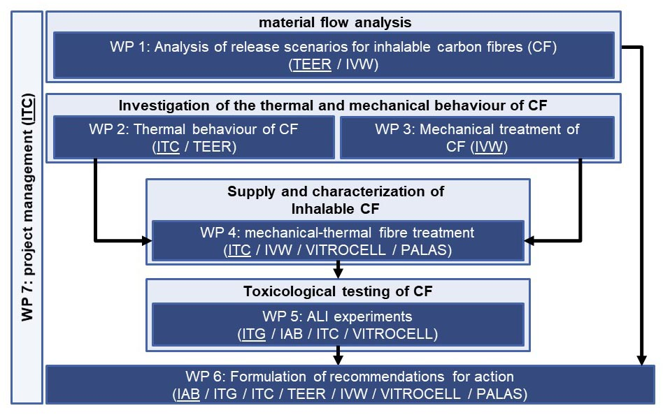 The scheme describes the work plan of the project CarbonFibreCycle for the investigation of carbon fibers divided into 7 work packages
