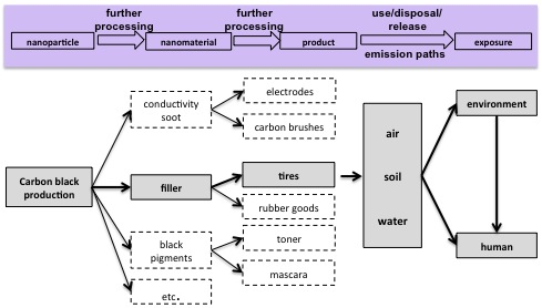 Life cycle and possible release paths of nanoscale carbon black from products shown here as an example for tires. © Kuhlbusch 2010, UBA Study.