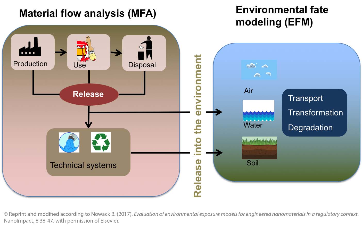 Exposure models Material flow analysis (left) and environmental behaviour modelling (right). The material flow analysis calculates the release of nanomaterials into the environment, environmental behaviour modelling describes the distribution in the environment. © Reprint and modified according to Nowack B. (2017). Evaluation of environmental exposure models for engineered nanomaterials in a regulatory context. NanoImpact, 8 38-47. with permission of Elsevier.