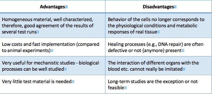 Advantages and disadvantages of in vitro tests (Source: H. F. Krug)