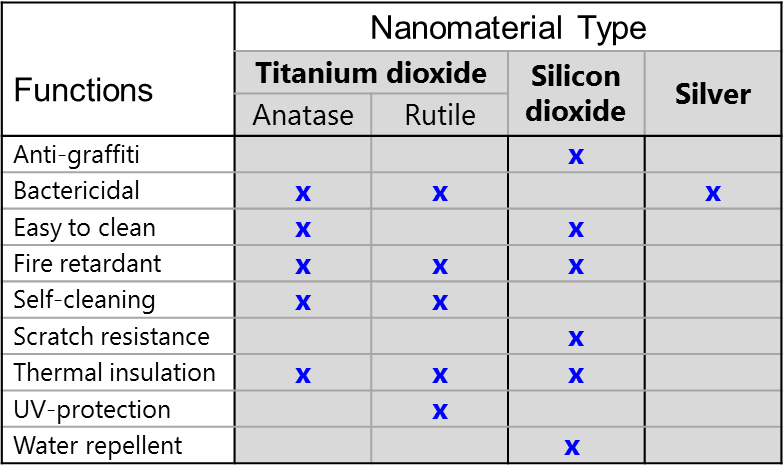 Potential functional benefits of nanomaterials in paints