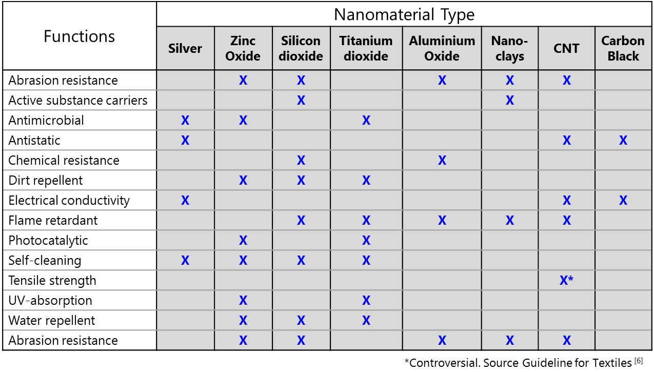 Overview of engineered nanomaterials, which may be integrated into textiles and the expected benefits.