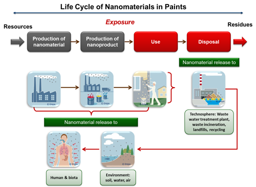 Life cycle of nanomaterials in paints.