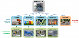 Overview on the treatment processes nanowaste may pass and the potential release paths All images @ Fotolia.com.
