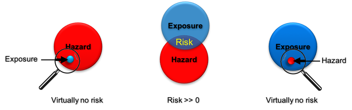 Left: virtually no risk, when exposure is negligible. Middle: Risk is described by the overlapping area of exposure and the hazard potential of the given material. Right: virtually no risk, when exposed to a negligible hazard. © DaNa-Team.