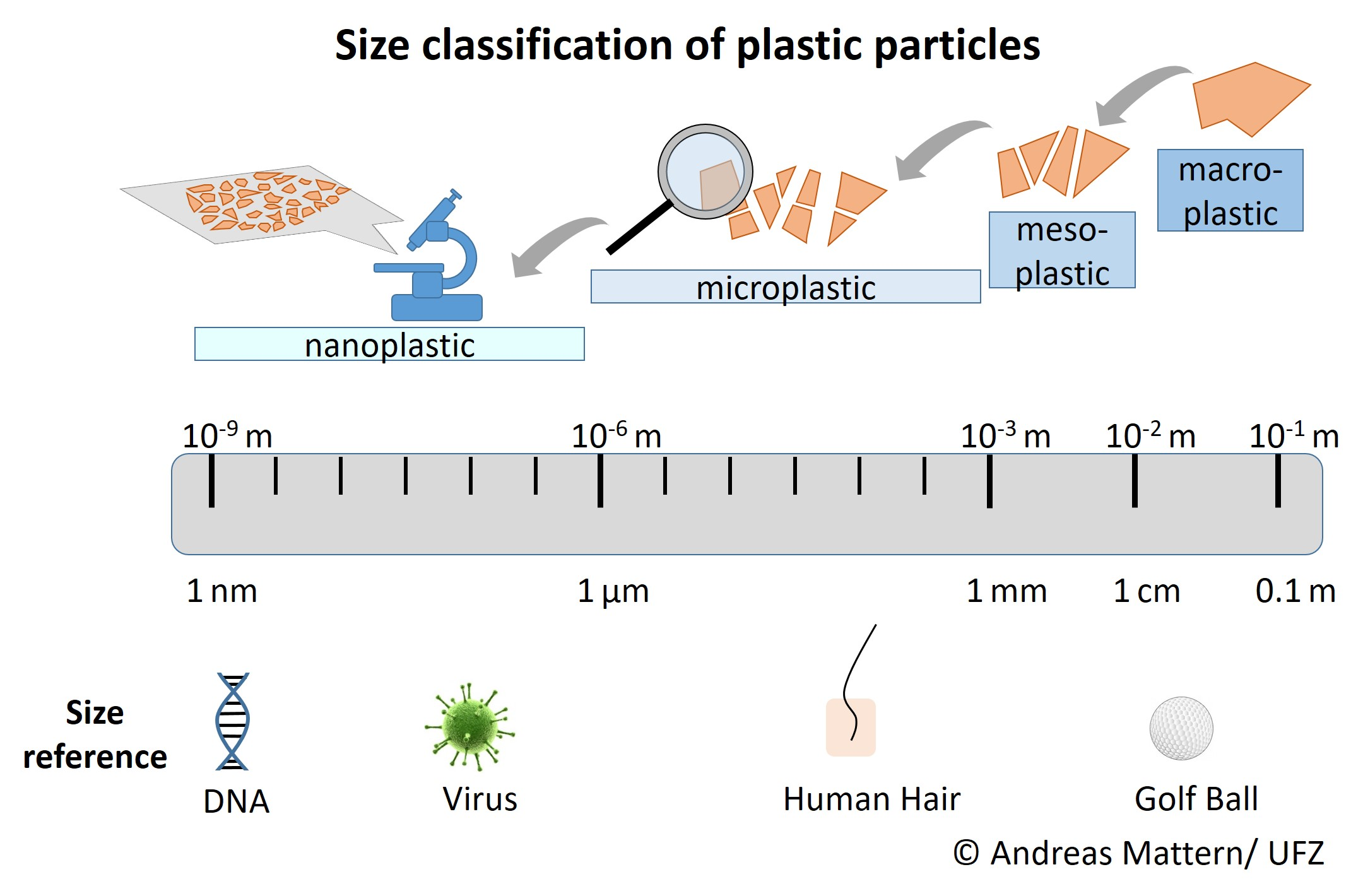 Classification of plastic particles by their size and size references, definition of nanoplastic by Hartmann et al. [3] © Andreas Mattern/ UFZ
