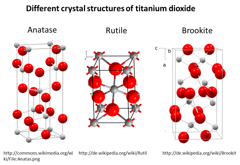Example of different crystal structures of the same material. Titanium dioxide occurs in the different forms anatase, rutile or brookit.