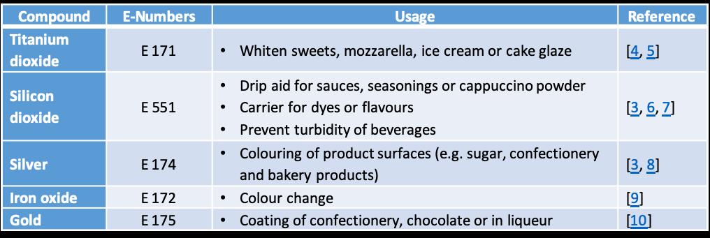food additives list (c) DaNa Team