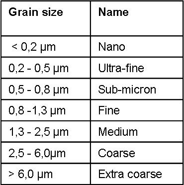 Denotation of different grain sizes. © Fraunhofer IKTS.