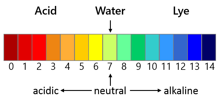 oloured representation of the pH scale from pH 0 (extremely acidic) to pH 14 (extremely basic)