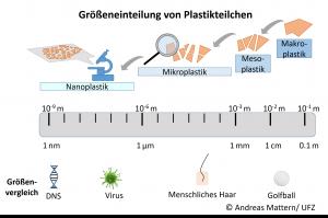 Eingruppierung von Plastikpartikeln in Abhängigkeit ihrer Größe sowie Größenvergleichsbeispiele, Definition von Nanoplastik nach Hartmann et al. [3] © Andreas Mattern/ UFZ