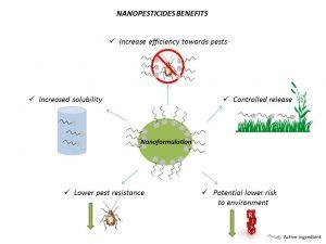Potential benefits of nanopesticides © Anita Jemec/University of Ljubljana