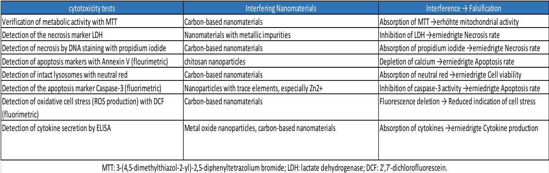 In Vitro Test Interferences (Source Kroll et al. (2010): Biospektrum 01/2010:48-50)