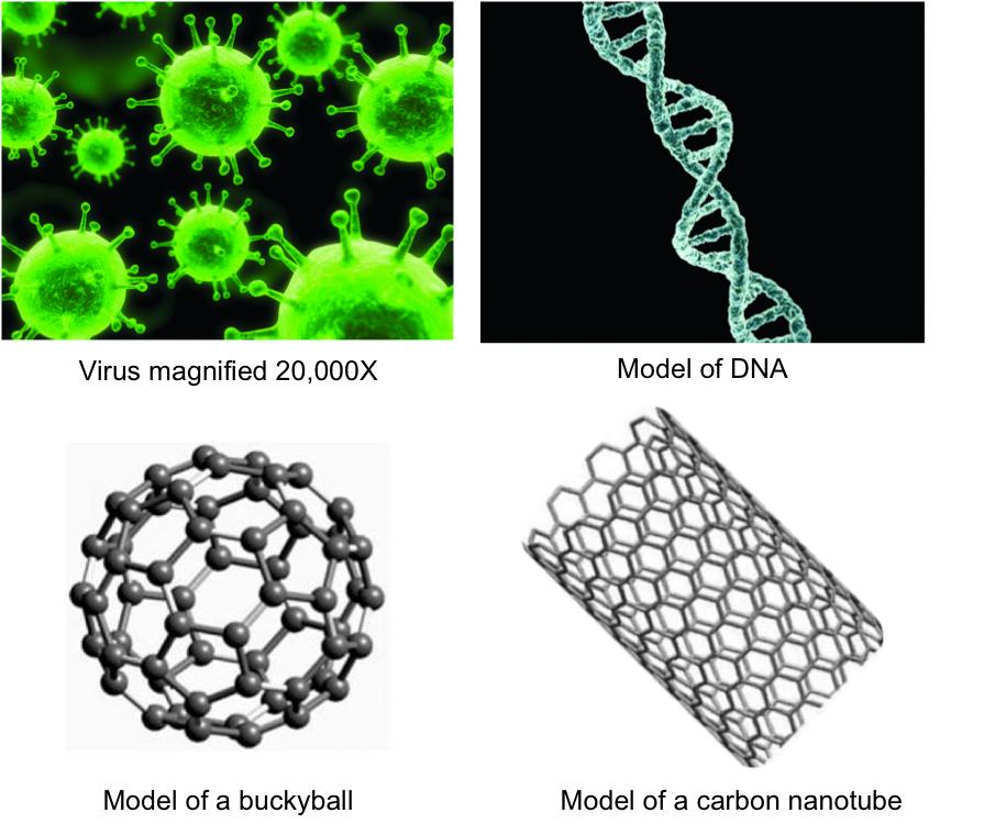 Size comparison VIrus DNA Fullerene CNT English
